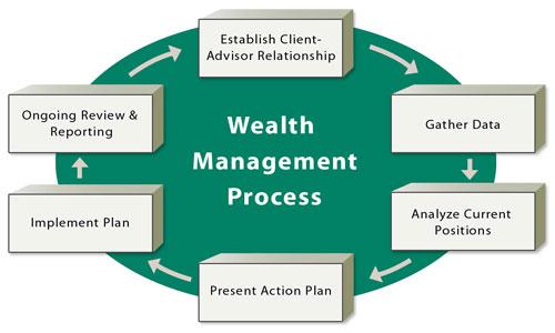 WM_Process_Graphic